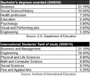 Bachelor's Degrees Awarded