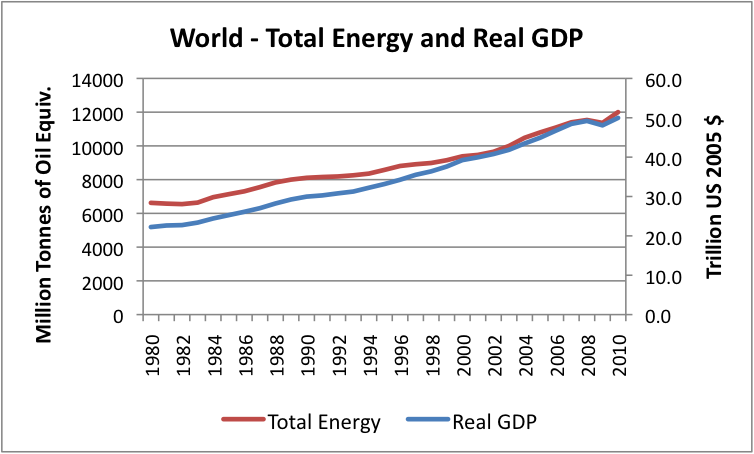 Growth in world energy consumption
