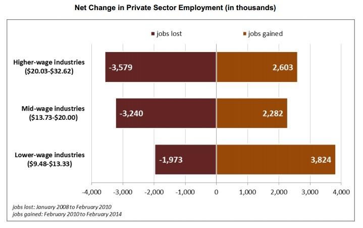 NetChangeEmployment