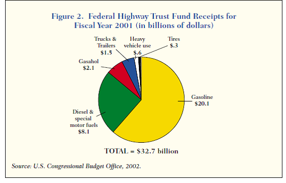 FederalHighwayTrustFundReceipts