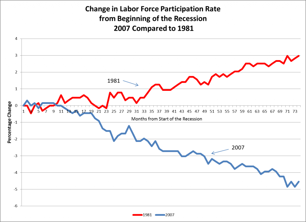 LaborForceParticipationRate_Sessions