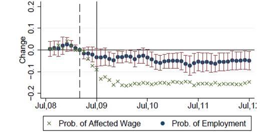 ProbabilityOfEmployment