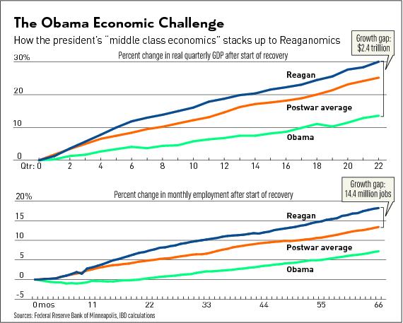 ObamaEconomicChallenge