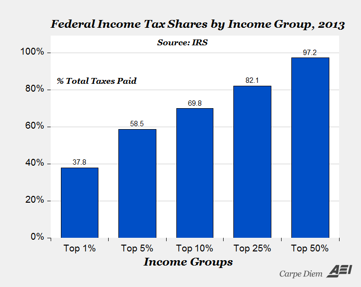 IncomeTaxShares